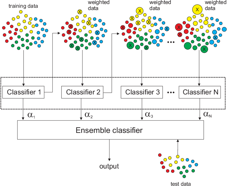 Figure 3 for Randomization-based Machine Learning in Renewable Energy Prediction Problems: Critical Literature Review, New Results and Perspectives