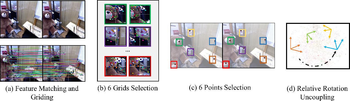 Figure 1 for Pushing the Envelope of Rotation Averaging for Visual SLAM