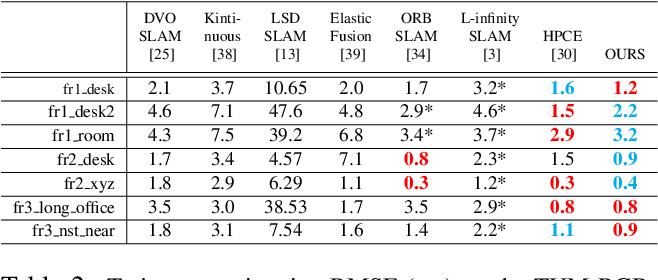 Figure 4 for Pushing the Envelope of Rotation Averaging for Visual SLAM