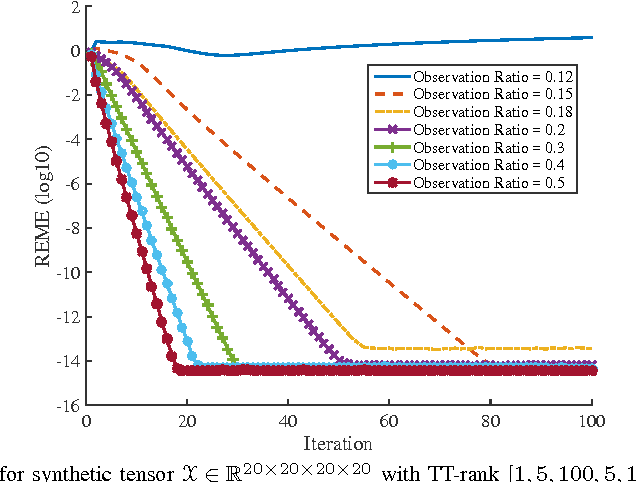Figure 4 for Tensor Completion by Alternating Minimization under the Tensor Train (TT) Model