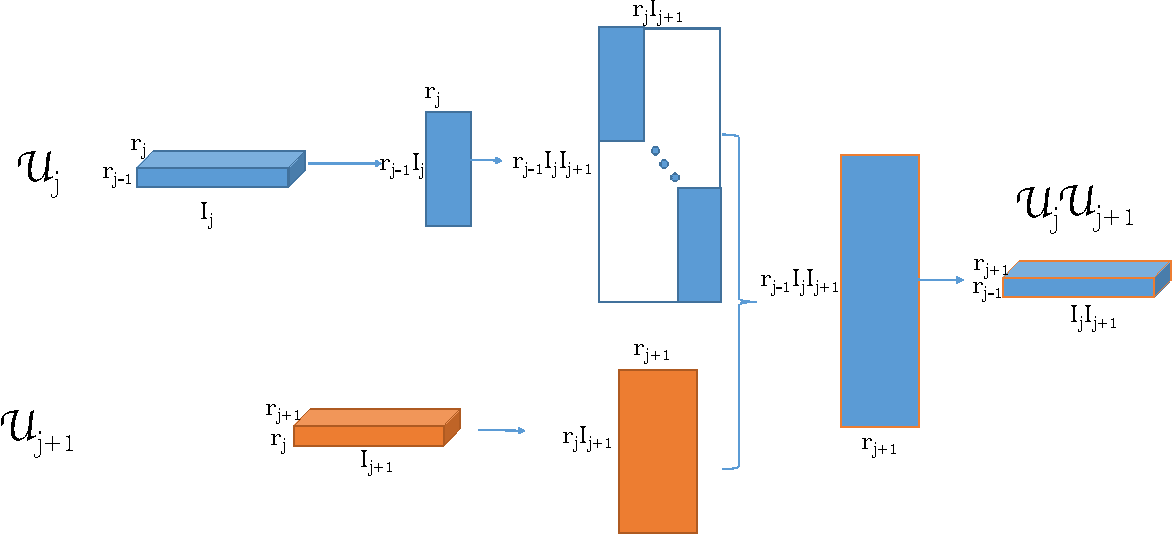 Figure 1 for Tensor Completion by Alternating Minimization under the Tensor Train (TT) Model
