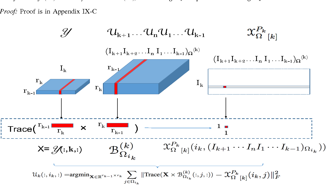 Figure 2 for Tensor Completion by Alternating Minimization under the Tensor Train (TT) Model