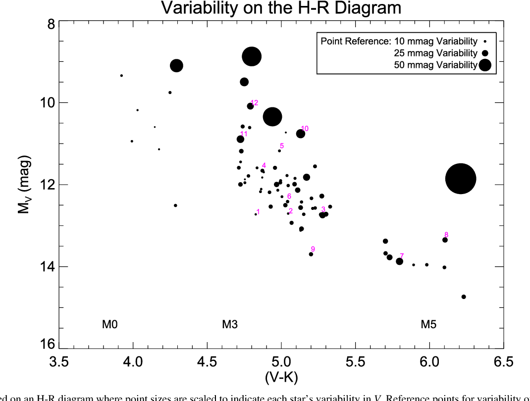stars plotted on an h-r diagram where point sizes are scaled to indicate