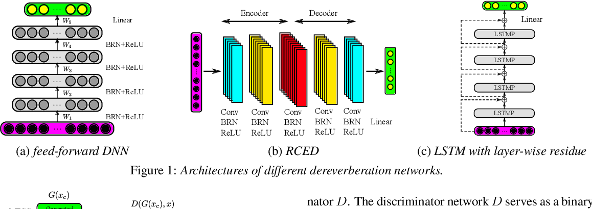 Figure 1 for Investigating Generative Adversarial Networks based Speech Dereverberation for Robust Speech Recognition