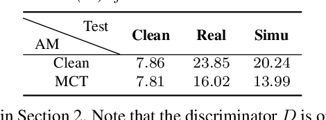 Figure 2 for Investigating Generative Adversarial Networks based Speech Dereverberation for Robust Speech Recognition