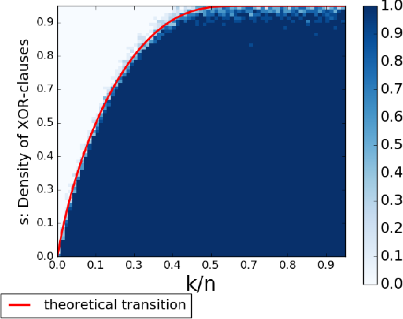 Figure 1 for Phase Transition Behavior of Cardinality and XOR Constraints