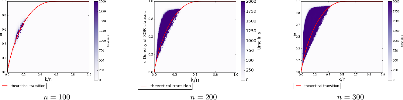 Figure 2 for Phase Transition Behavior of Cardinality and XOR Constraints