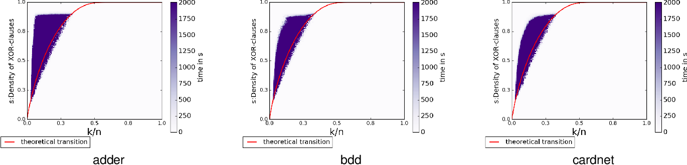 Figure 3 for Phase Transition Behavior of Cardinality and XOR Constraints