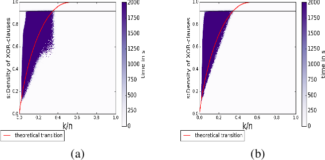 Figure 4 for Phase Transition Behavior of Cardinality and XOR Constraints