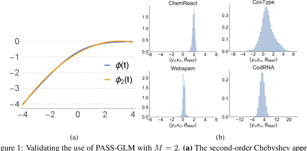 Figure 1 for PASS-GLM: polynomial approximate sufficient statistics for scalable Bayesian GLM inference