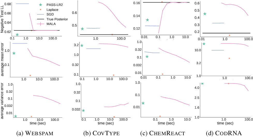 Figure 2 for PASS-GLM: polynomial approximate sufficient statistics for scalable Bayesian GLM inference