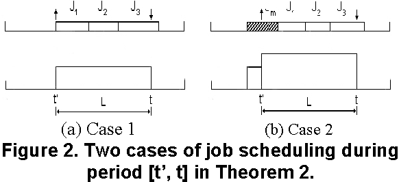 Figure 2. Two cases of job scheduling during period [t', t] in Theorem 2.