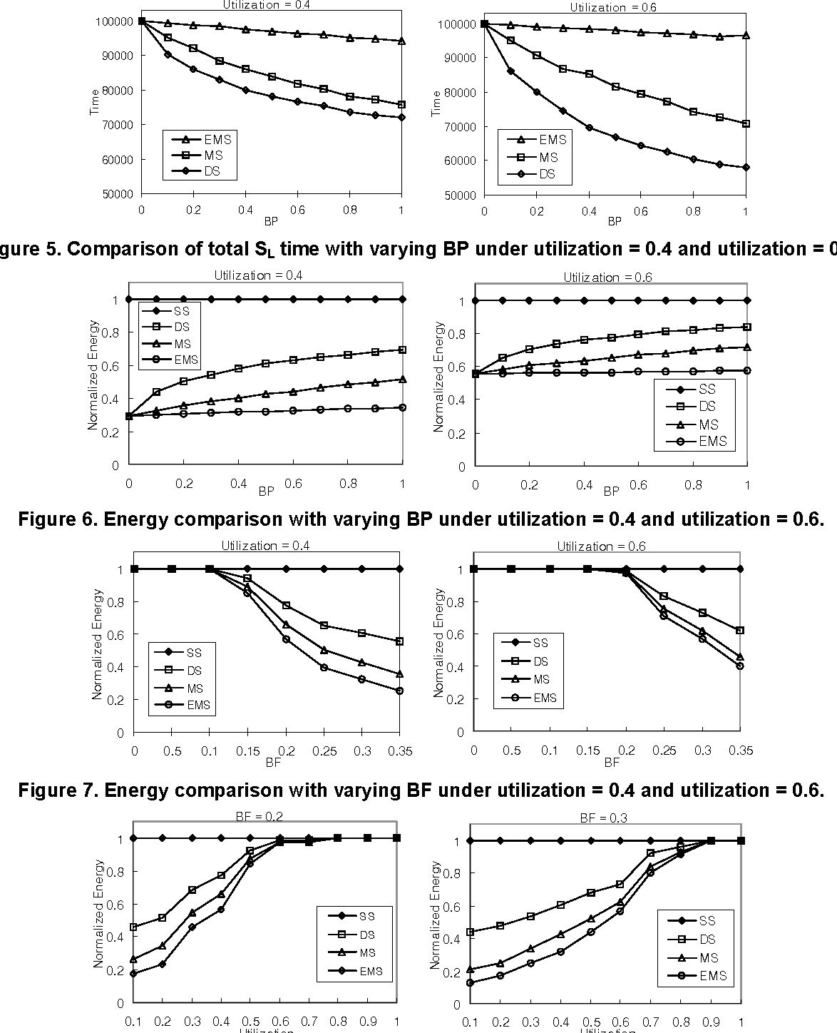 Figure 5. Comparison of total SL time with varying BP under utilization = 0.4 and utilization = 0.6.