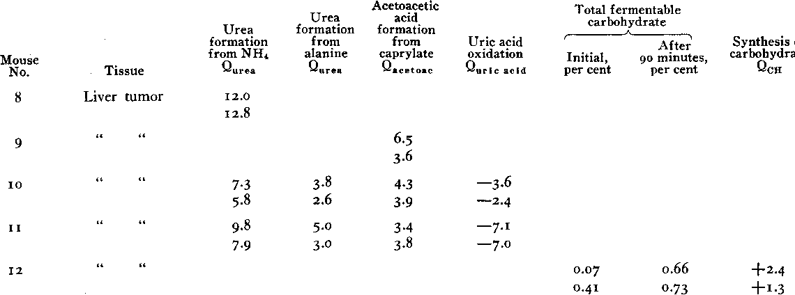 Table V From A Comparison Of The Metabolism Of Tumors Of Liver And
