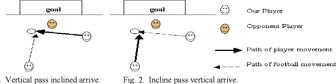 Figure 2 for Design and Implementation of a General Decision-making Model in RoboCup Simulation