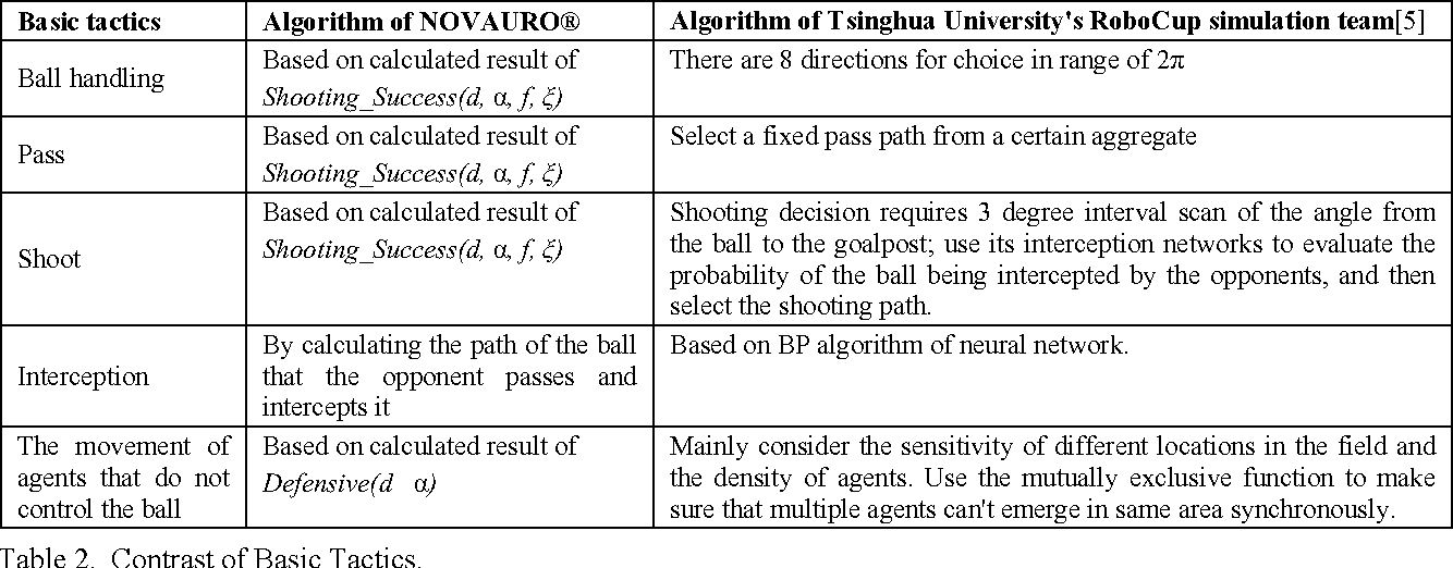 Figure 3 for Design and Implementation of a General Decision-making Model in RoboCup Simulation