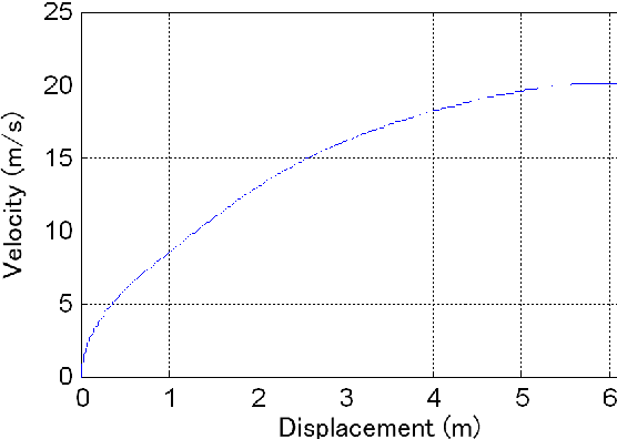 Figure 7 from 1D and CFD Co-Simulation Approach Basing on