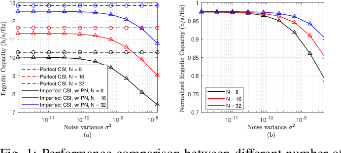 Figure 1 for On the Impact of Oscillator Phase Noise in an IRS-assisted MISO TDD System