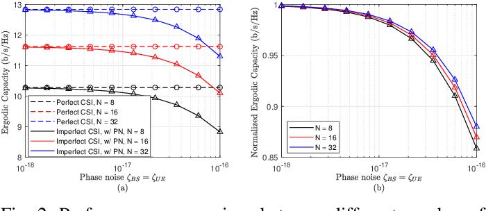 Figure 2 for On the Impact of Oscillator Phase Noise in an IRS-assisted MISO TDD System
