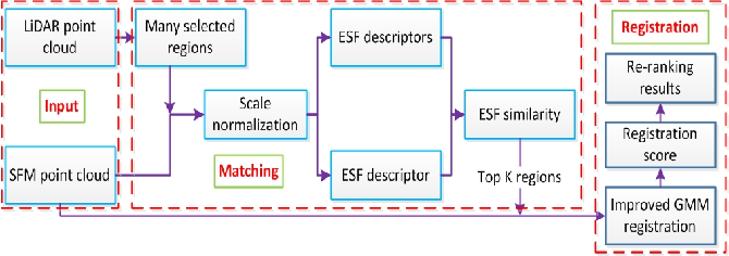 Figure 2 for A coarse-to-fine algorithm for registration in 3D street-view cross-source point clouds