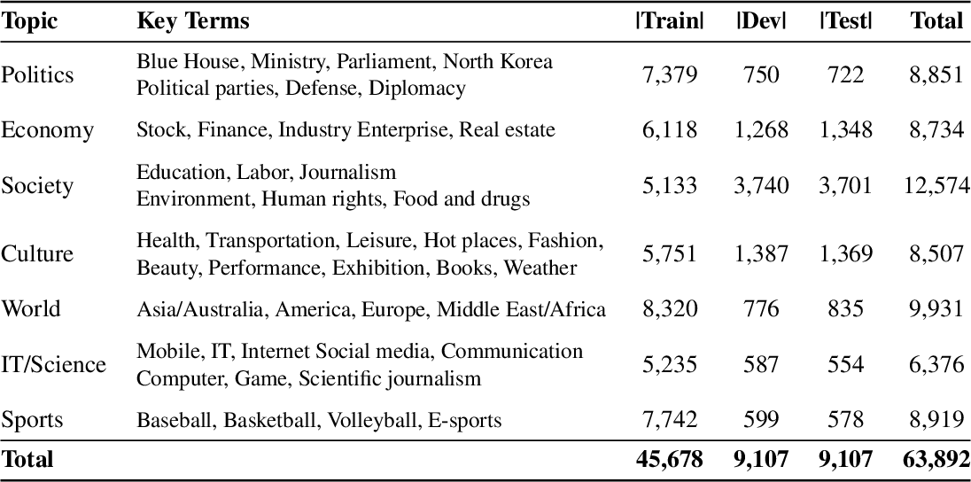Figure 4 for KLUE: Korean Language Understanding Evaluation