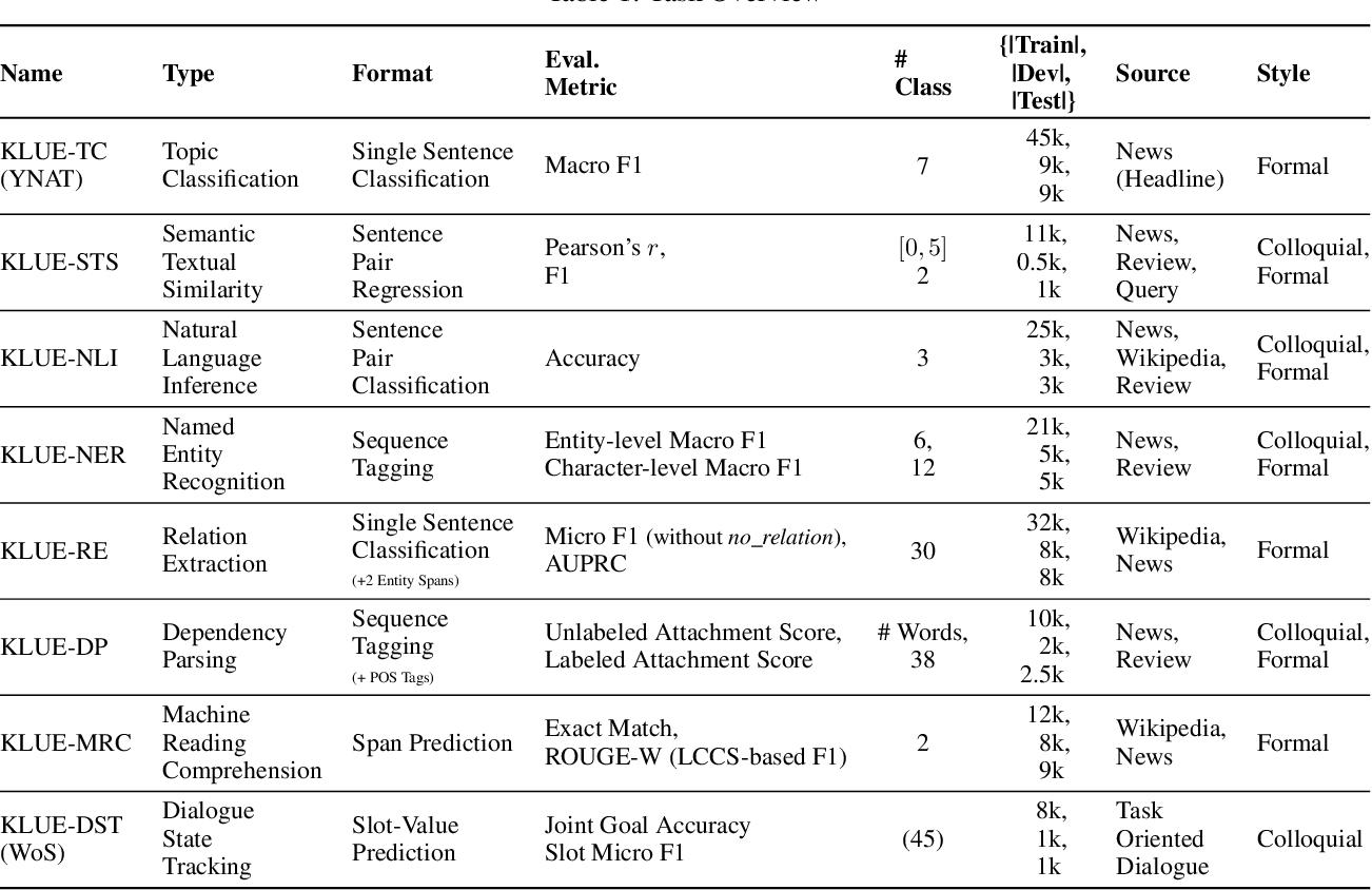 Figure 1 for KLUE: Korean Language Understanding Evaluation