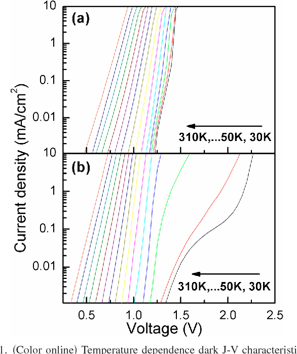 Figure 1 from Temperature dependence of dark current properties of