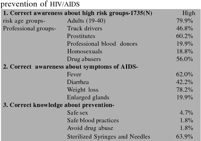 PDF] An awareness study of HIV/AIDS among adolescent students of