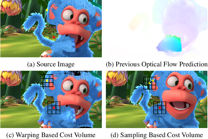 Figure 1 for OAS-Net: Occlusion Aware Sampling Network for Accurate Optical Flow