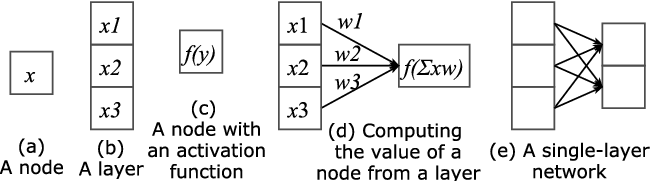 Figure 1 for A Tutorial on Deep Learning for Music Information Retrieval