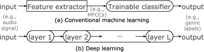 Figure 3 for A Tutorial on Deep Learning for Music Information Retrieval