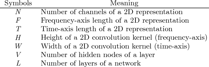 Figure 4 for A Tutorial on Deep Learning for Music Information Retrieval