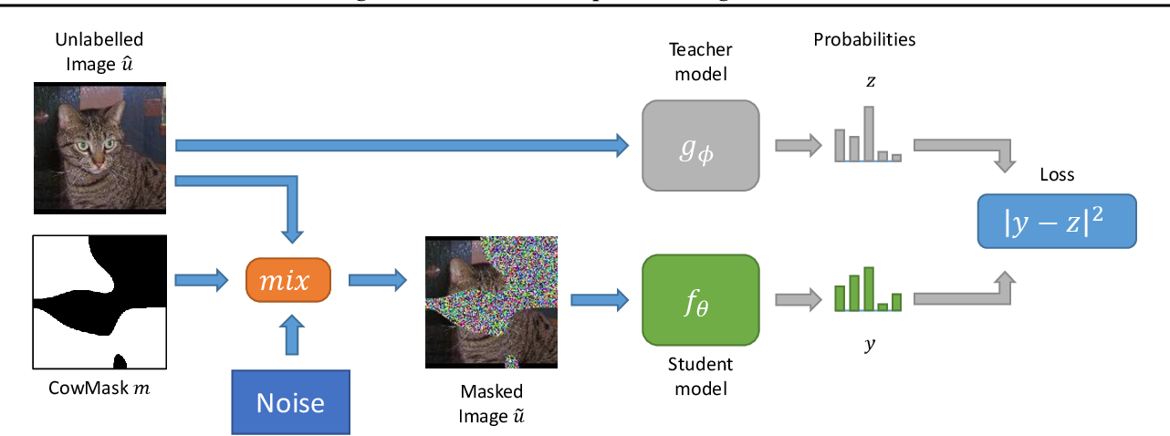 Figure 3 for Milking CowMask for Semi-Supervised Image Classification