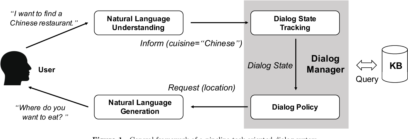 Figure 1 for Recent Advances and Challenges in Task-oriented Dialog System