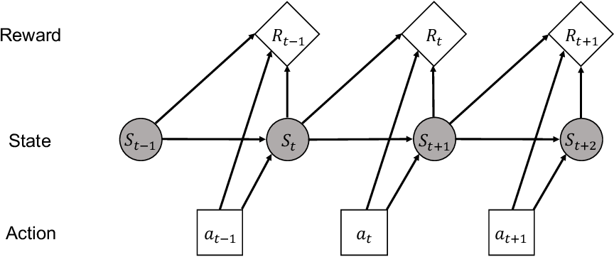 Figure 3 for Recent Advances and Challenges in Task-oriented Dialog System