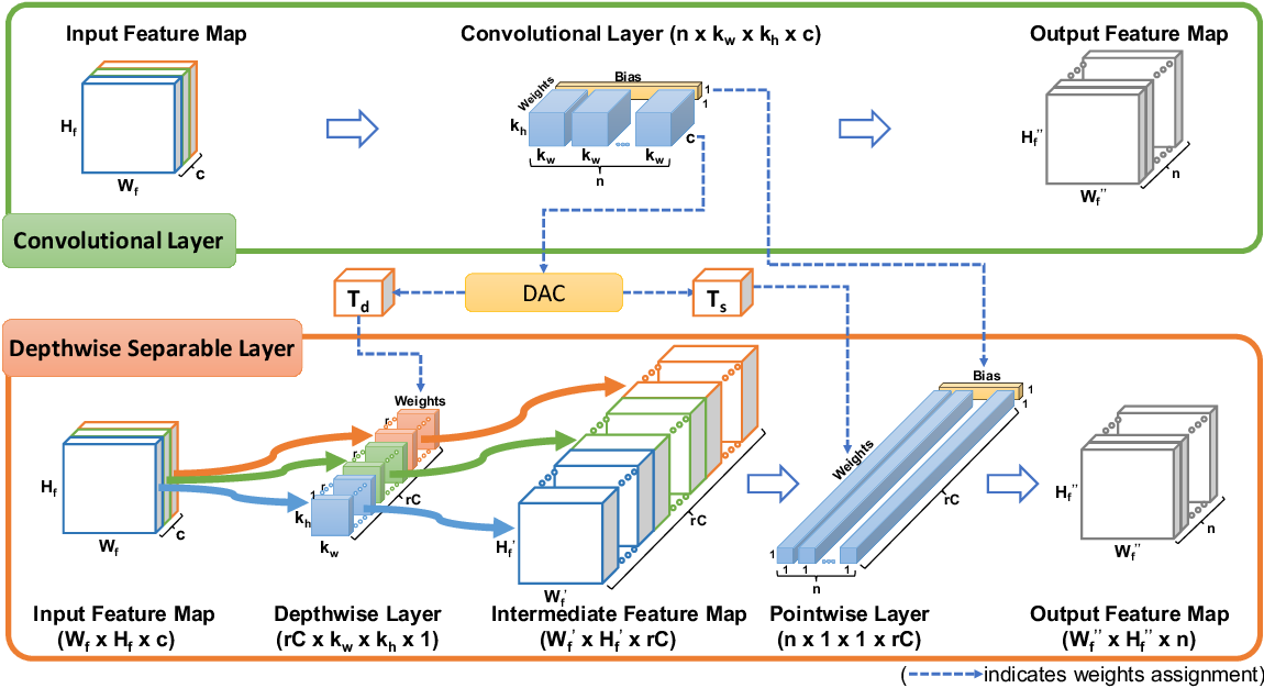 Figure 1 for DAC: Data-free Automatic Acceleration of Convolutional Networks