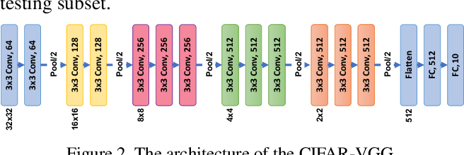 Figure 3 for DAC: Data-free Automatic Acceleration of Convolutional Networks