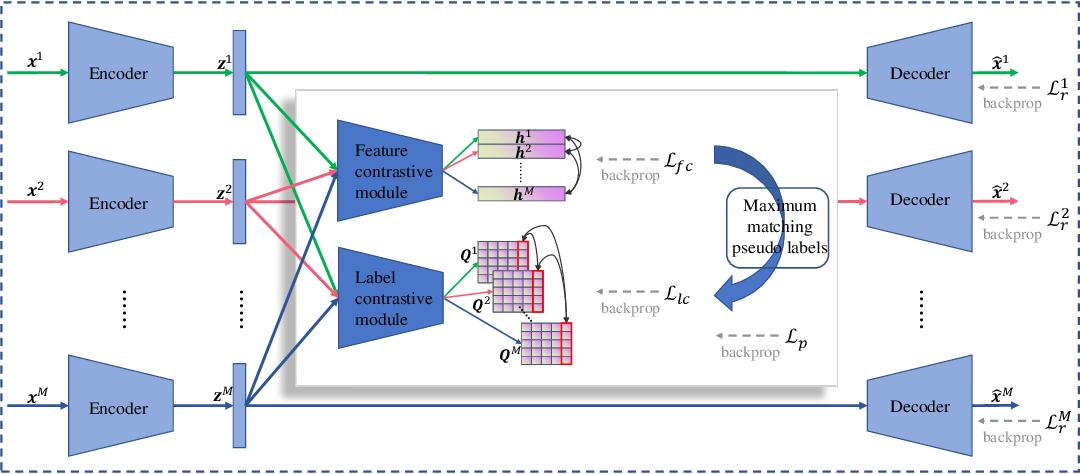Figure 1 for Contrastive Multi-Modal Clustering