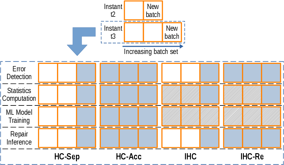Figure 4 for Batchwise Probabilistic Incremental Data Cleaning