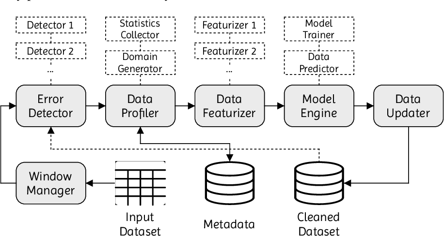 Figure 1 for Batchwise Probabilistic Incremental Data Cleaning
