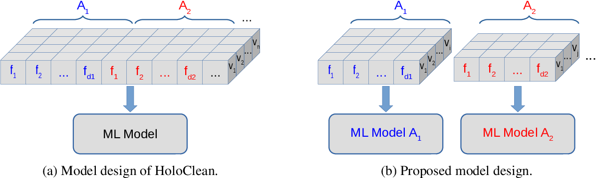 Figure 3 for Batchwise Probabilistic Incremental Data Cleaning