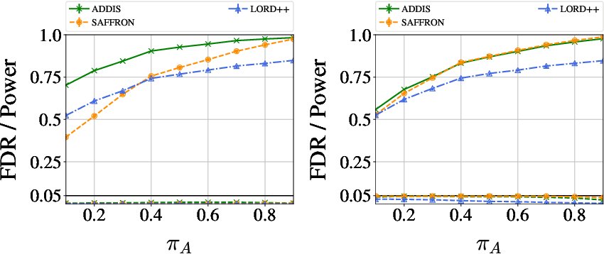 Figure 1 for ADDIS: an adaptive discarding algorithm for online FDR control with conservative nulls