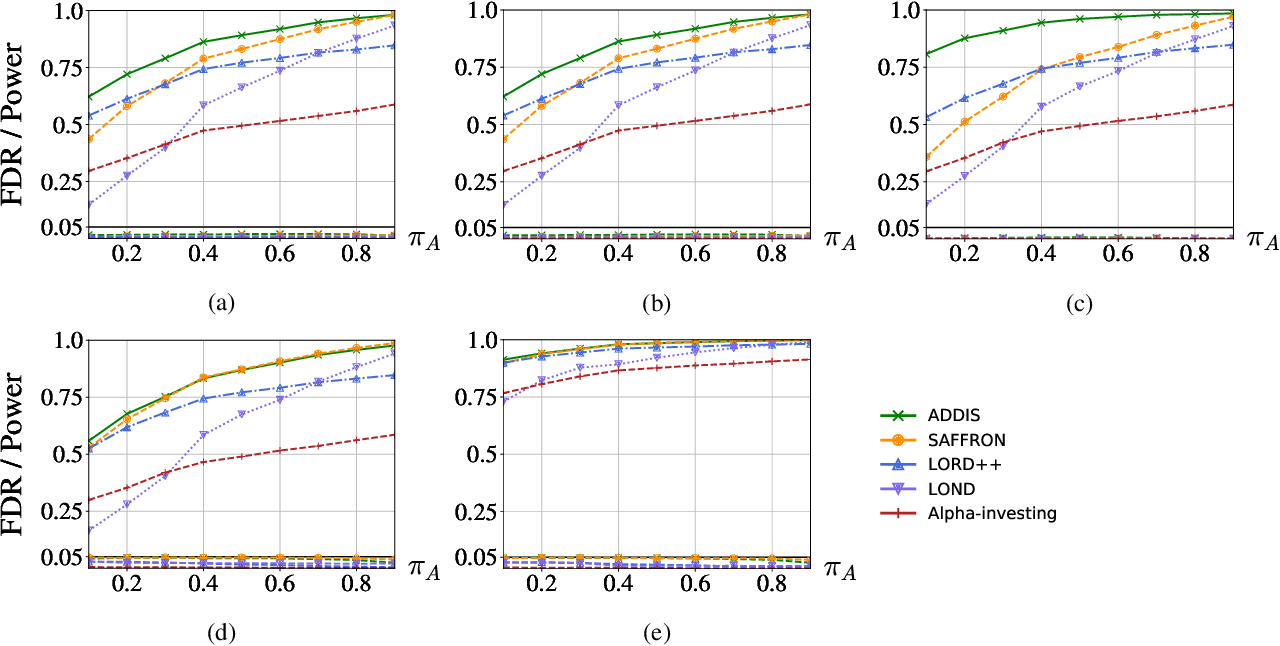 Figure 4 for ADDIS: an adaptive discarding algorithm for online FDR control with conservative nulls
