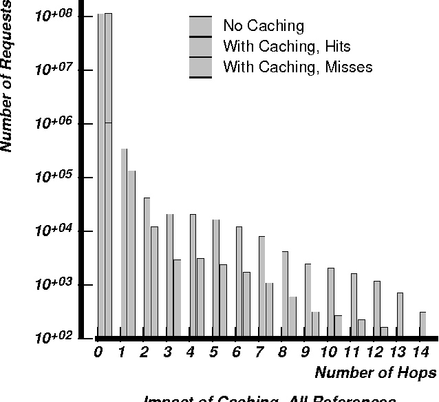 "Figure 2: Communication locality profile for parallel multigrid computation. Histogram of message distances resulting from all memory references, before they are filtered by caches (""No Caching""), and in a system with coherence caches (""With Caching, Hits"" and ""With Caching, Misses""), for relaxing 1 2 8 1 2 8 grids on 64 processors with one context per processor."