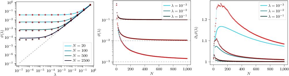 Figure 2 for Kernel Alignment Risk Estimator: Risk Prediction from Training Data