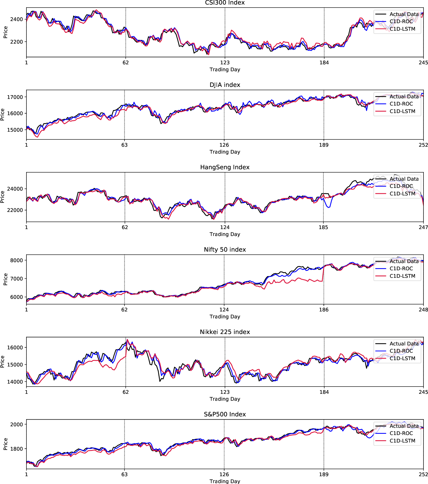Figure 2 for Stock Prices Prediction using Deep Learning Models
