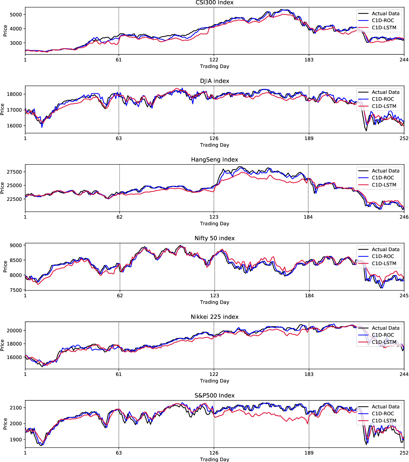 Figure 3 for Stock Prices Prediction using Deep Learning Models