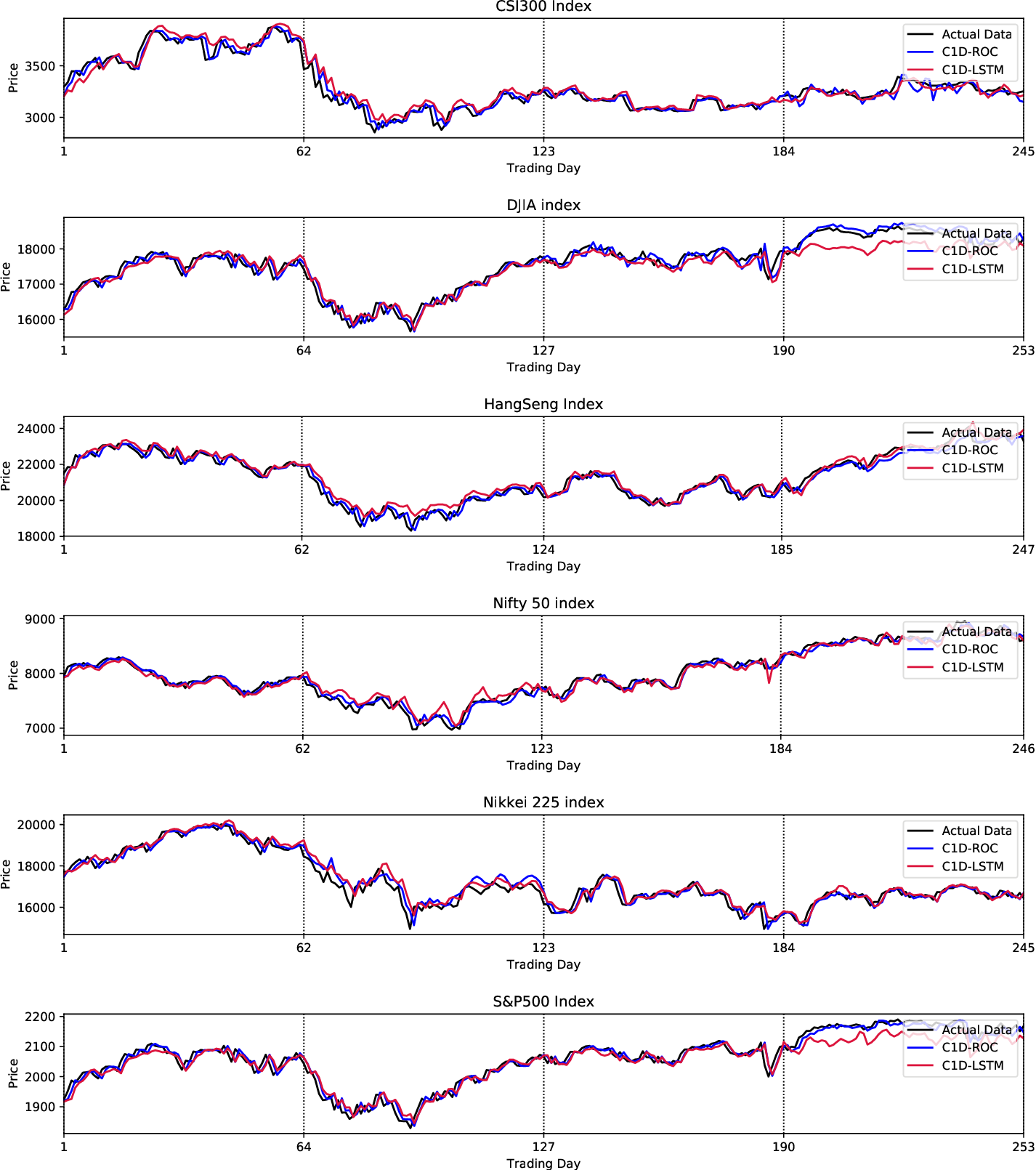 Figure 4 for Stock Prices Prediction using Deep Learning Models