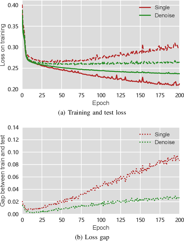 Figure 1 for Stock Prices Prediction using Deep Learning Models