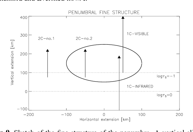 Figure 9 from On the fine structure of sunspot penumbrae  I